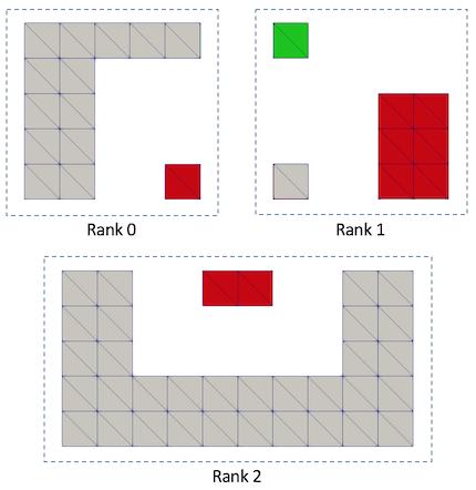 Filters/Parallel/vtkPConnectivityFilterFigure3.png