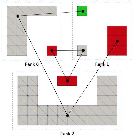 Filters/Parallel/vtkPConnectivityFilterFigure5.png