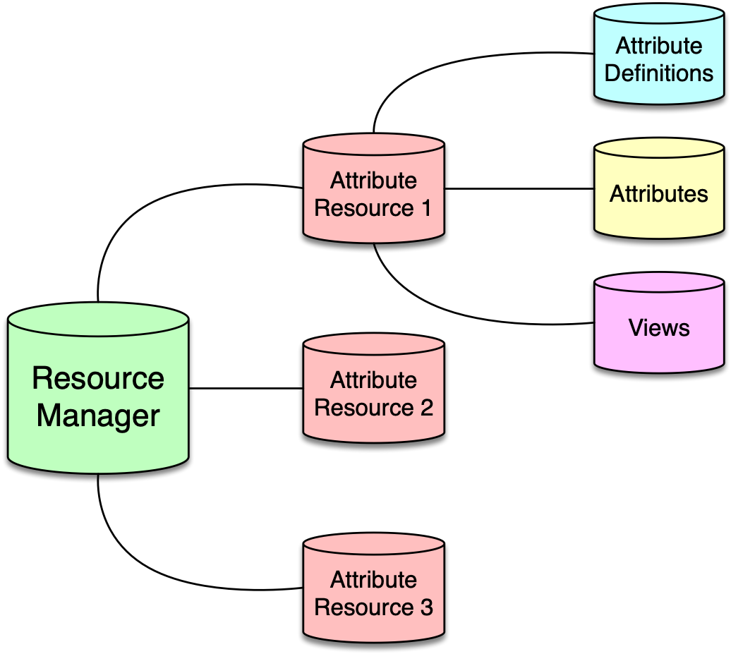 doc/userguide/figures/attributeManager.png