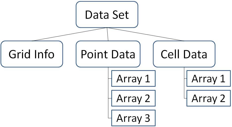 ParaViewCatalyst/Images/datasetmembers.png