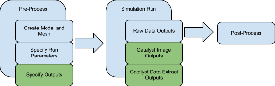 ParaViewCatalyst/Images/differentworkflows.png
