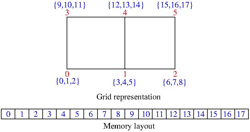 ParaViewCatalyst/Images/gridrepresentation.png