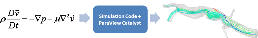 ParaViewCatalyst/Images/catalystworkflow.png