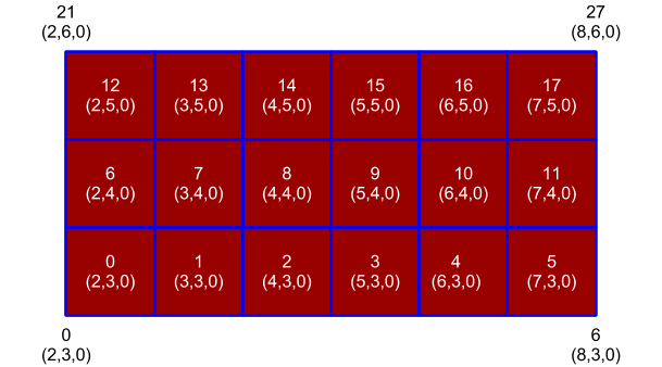 ParaViewCatalyst/Images/gridnumbering.png