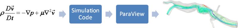 ParaViewCatalyst/Images/threestepworkflow.png