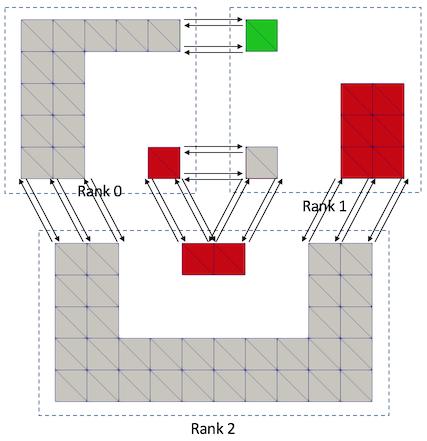Filters/Parallel/vtkPConnectivityFilterFigure4.png