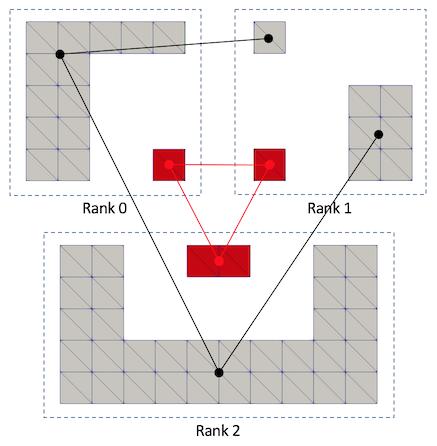 Filters/Parallel/vtkPConnectivityFilterFigure7.png
