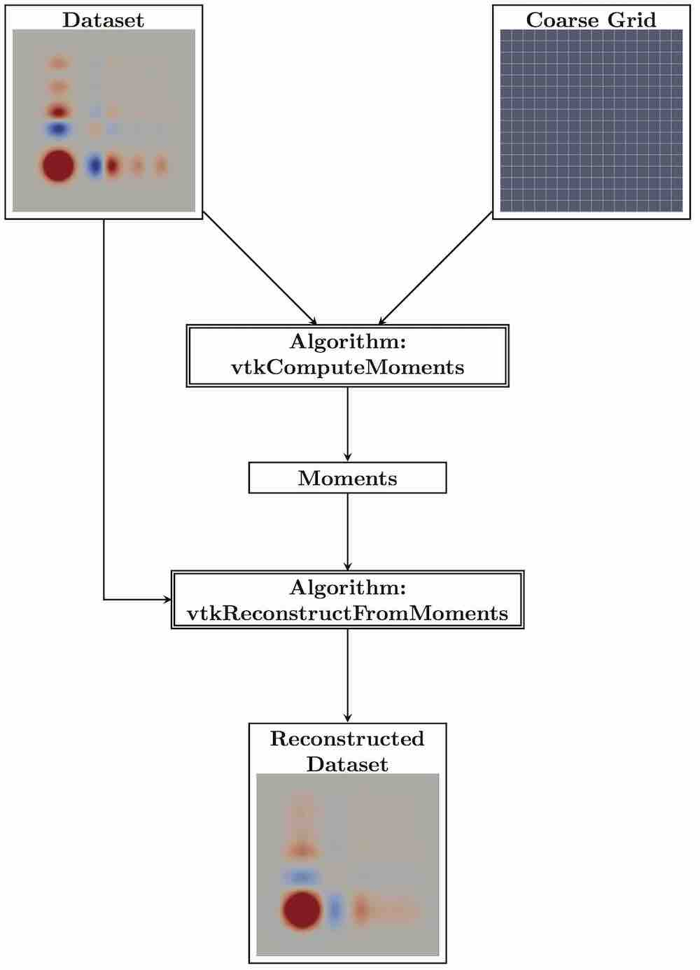 Documentation/Doxygen/chartReconstructField.jpg