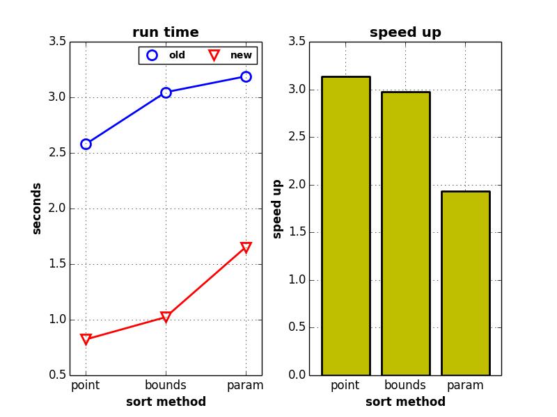 depth_sort_speedup